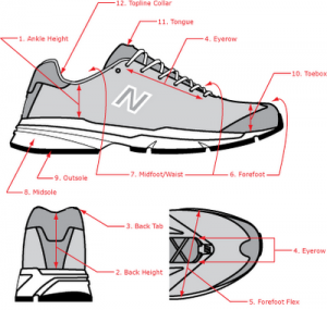 New Balance Shoe Anatomy